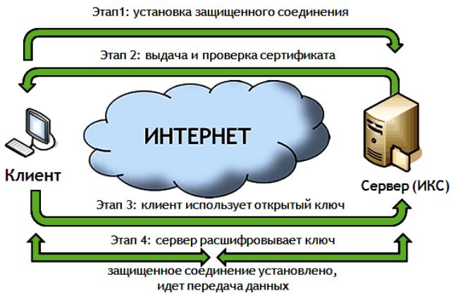 Как работает ssl-сертификат
